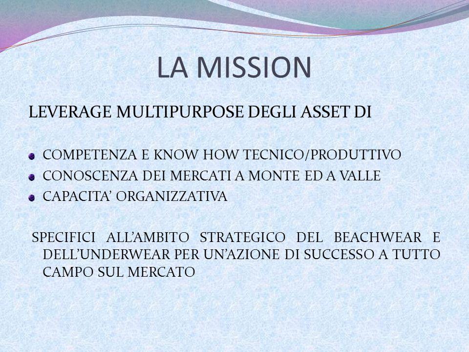 LA MISSION LEVERAGE MULTIPURPOSE DEGLI ASSET DI