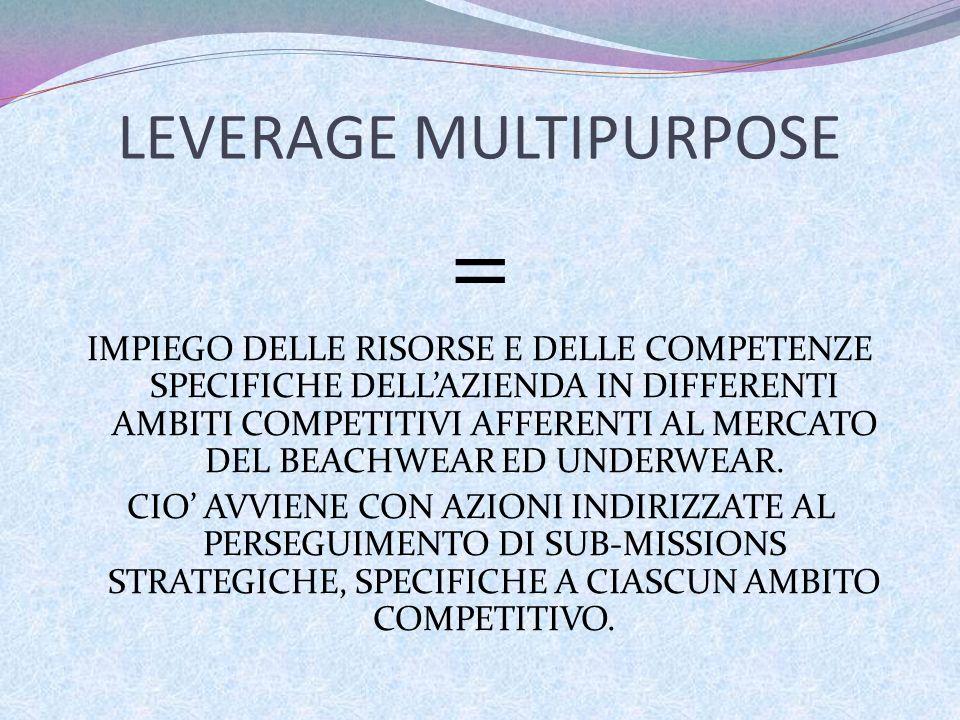 LEVERAGE MULTIPURPOSE