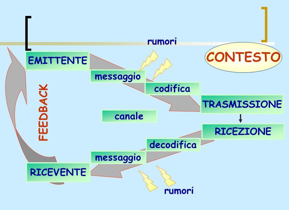 CONTESTO FEEDBACK rumori EMITTENTE messaggio codifica TRASMISSIONE