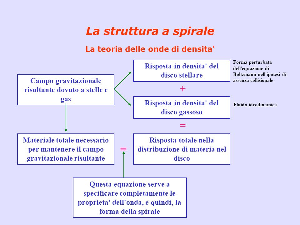 La struttura a spirale La teoria delle onde di densita