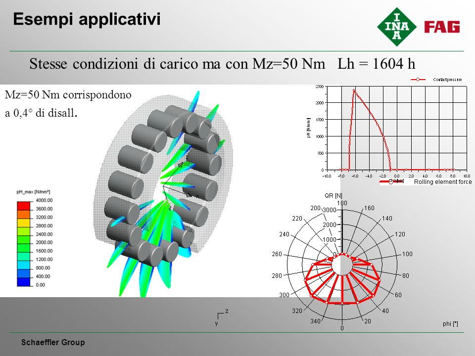 Stesse condizioni di carico ma con Mz=50 Nm Lh = 1604 h