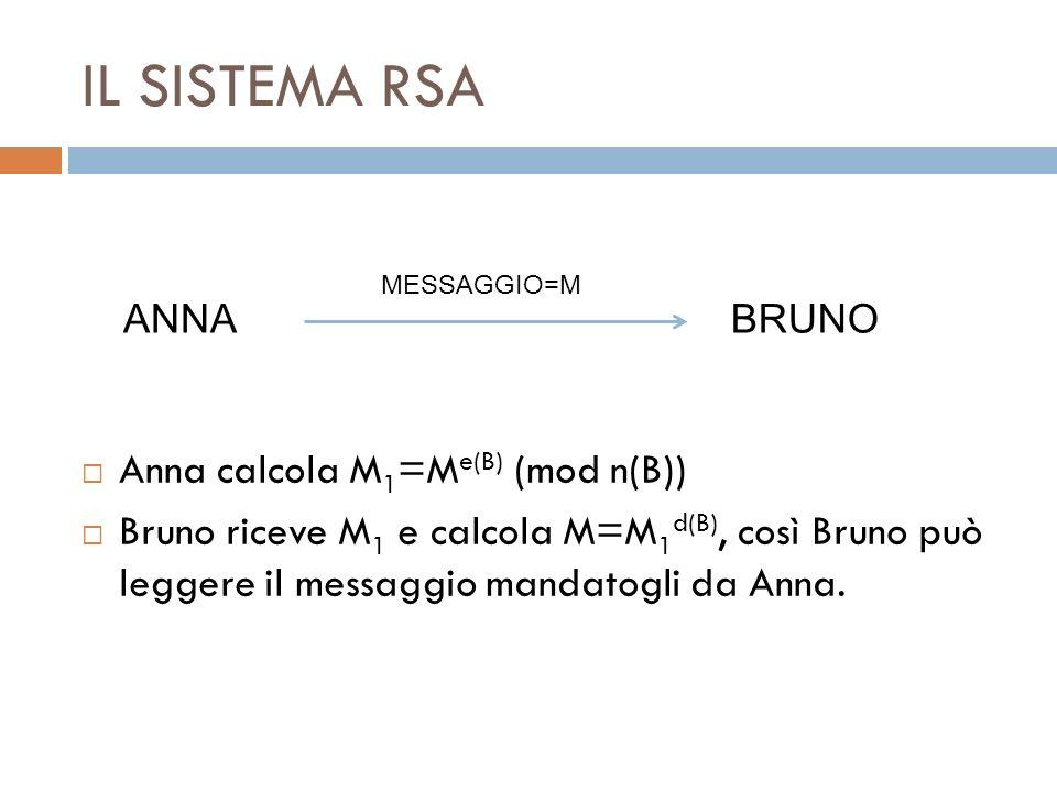 IL SISTEMA RSA Anna calcola M1=Me(B) (mod n(B))