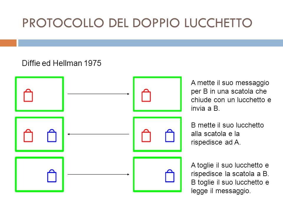 PROTOCOLLO DEL DOPPIO LUCCHETTO