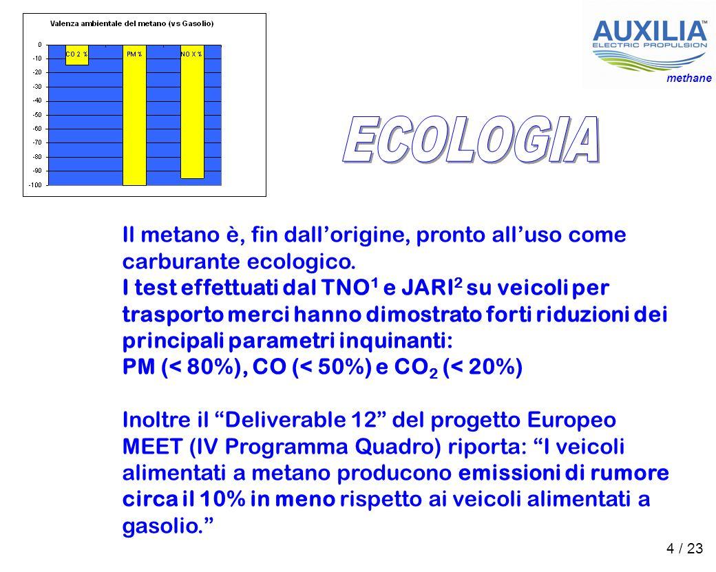 methane ECOLOGIA.