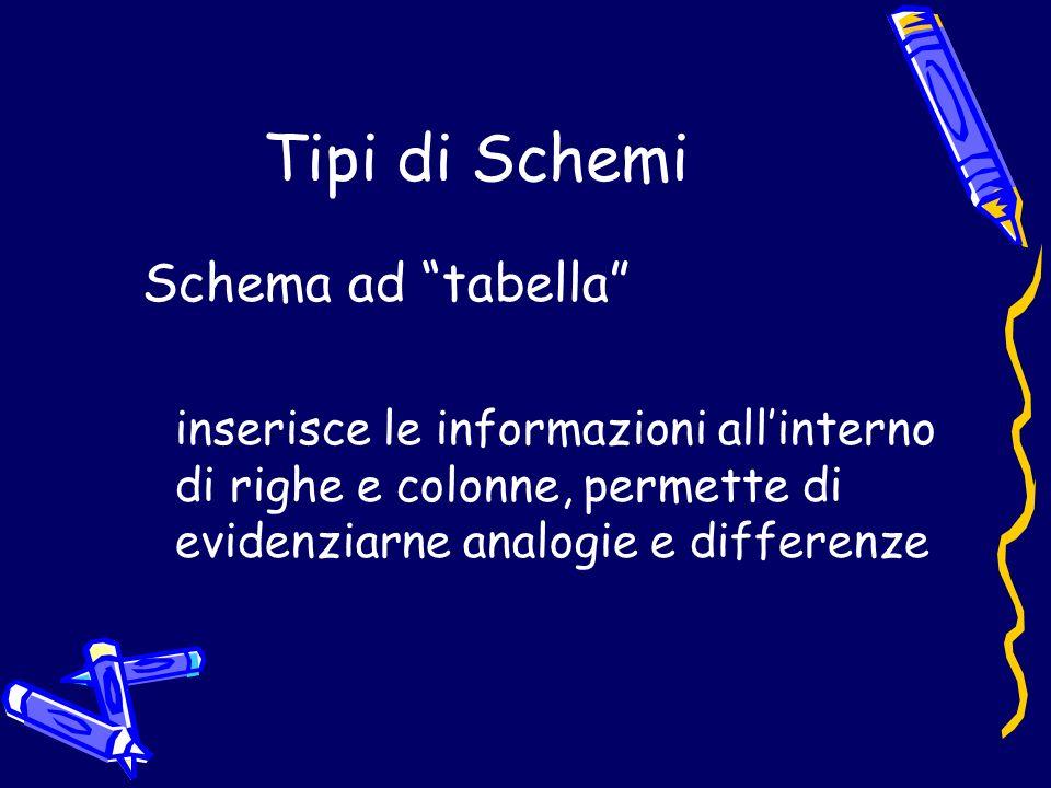 Tipi di Schemi Schema ad tabella