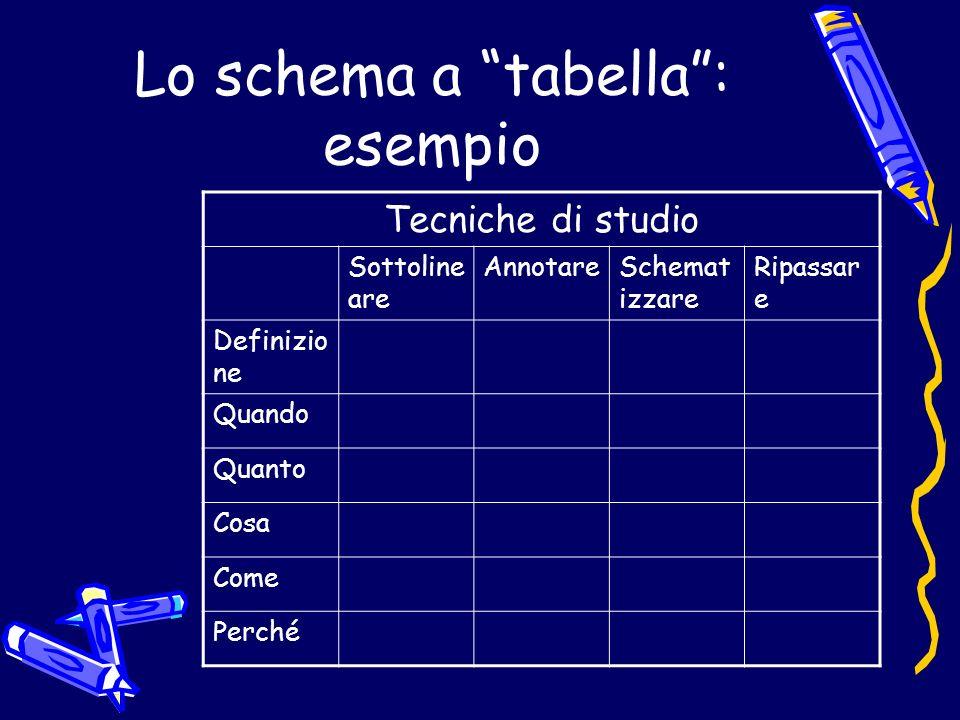 Lo schema a tabella : esempio