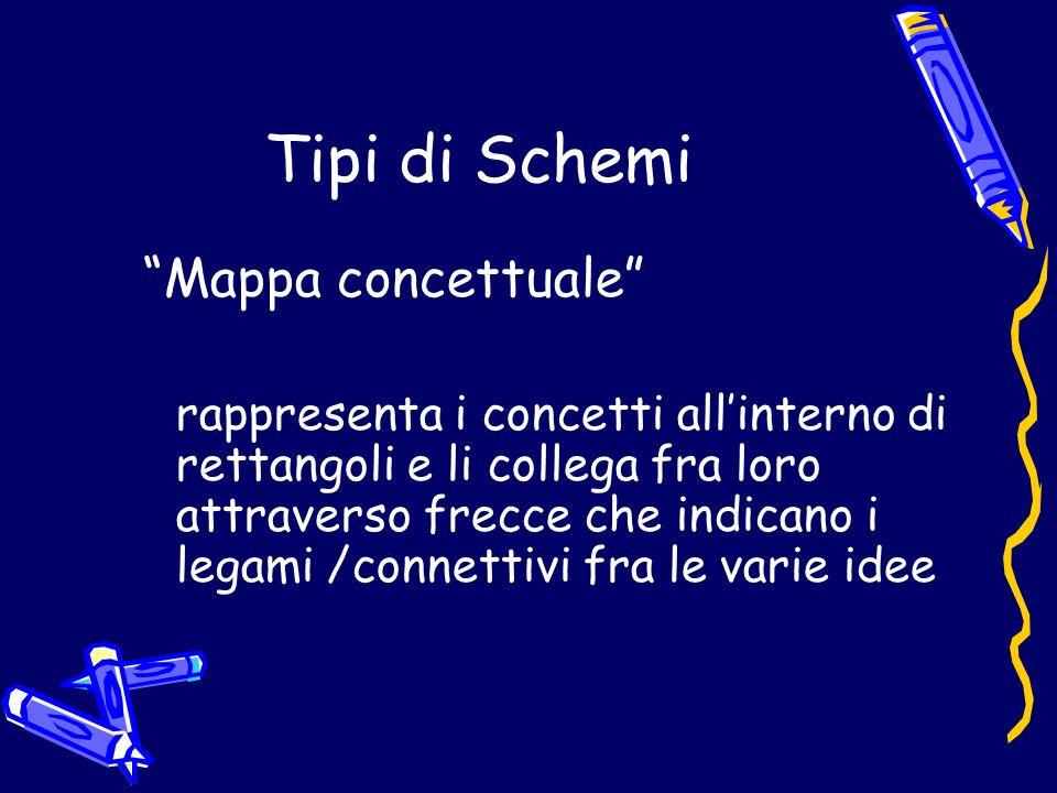 Tipi di Schemi Mappa concettuale