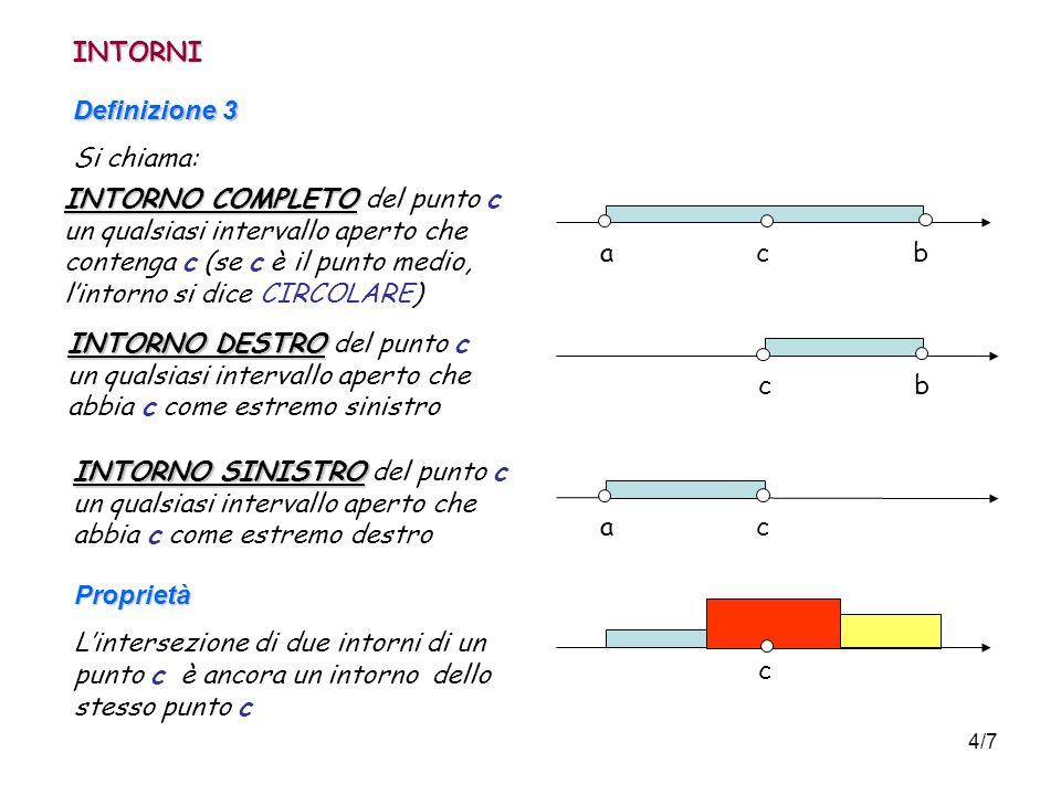 INTORNI Definizione 3. Si chiama: INTORNO COMPLETO del punto c.