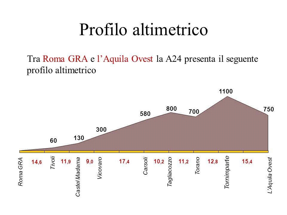 Profilo altimetrico Tra Roma GRA e l'Aquila Ovest la A24 presenta il seguente profilo altimetrico. Roma GRA.