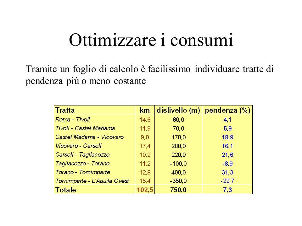 Ottimizzare i consumi Tramite un foglio di calcolo è facilissimo individuare tratte di pendenza più o meno costante.