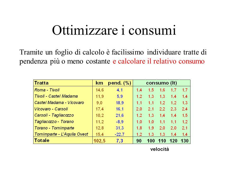 Ottimizzare i consumi Tramite un foglio di calcolo è facilissimo individuare tratte di pendenza più o meno costante e calcolare il relativo consumo.