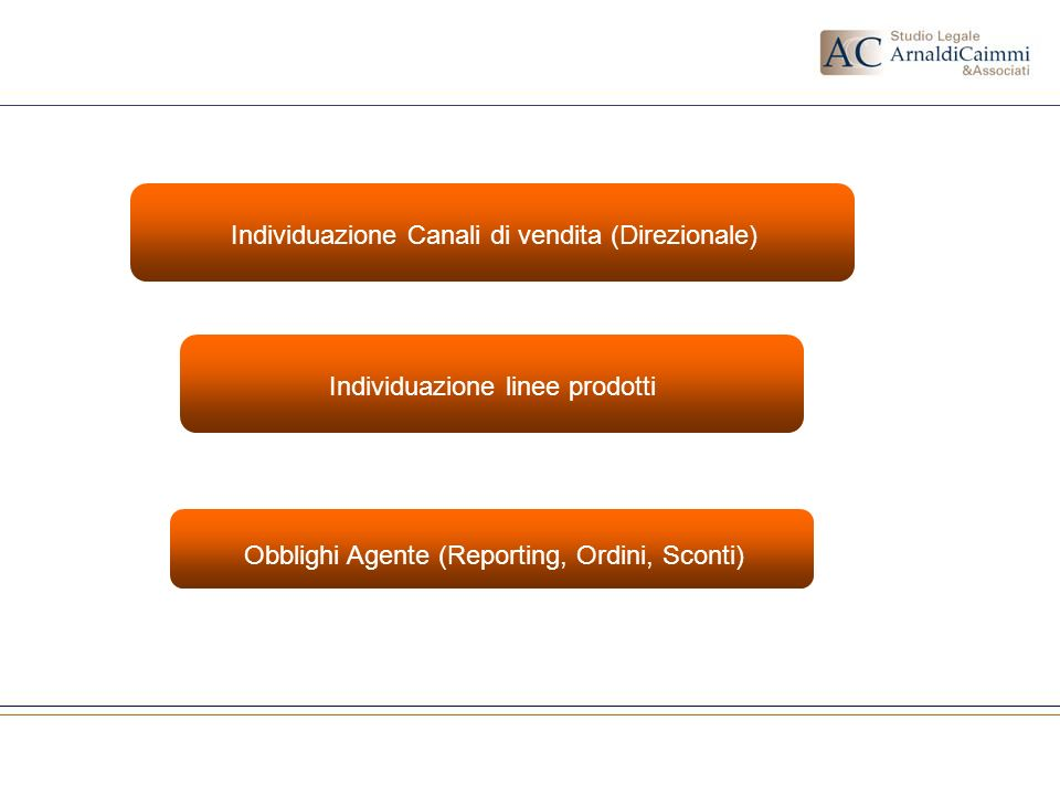 Individuazione Canali di vendita (Direzionale)