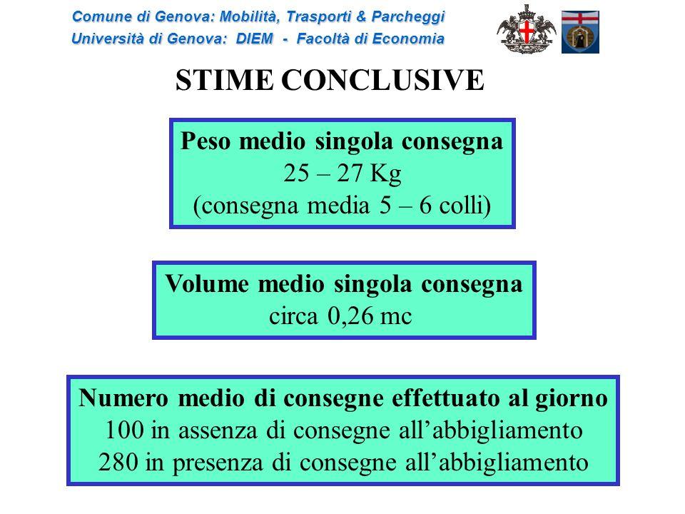 STIME CONCLUSIVE Peso medio singola consegna 25 – 27 Kg