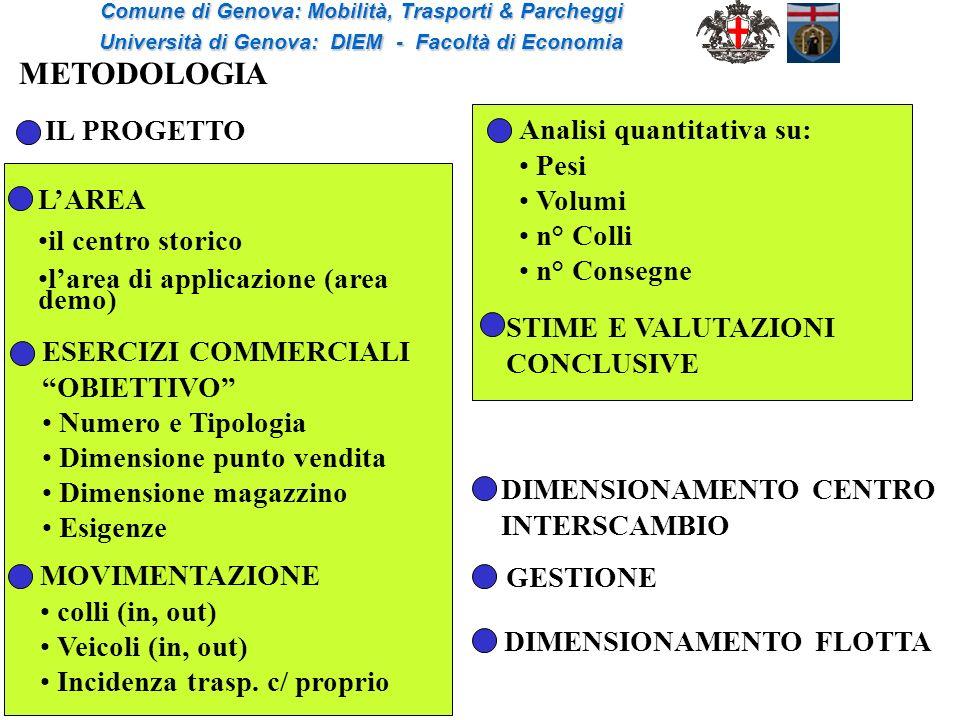METODOLOGIA IL PROGETTO Analisi quantitativa su: Pesi Volumi n° Colli
