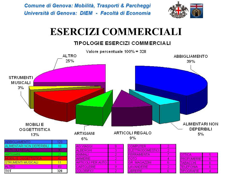 ESERCIZI COMMERCIALI Comune di Genova: Mobilità, Trasporti & Parcheggi