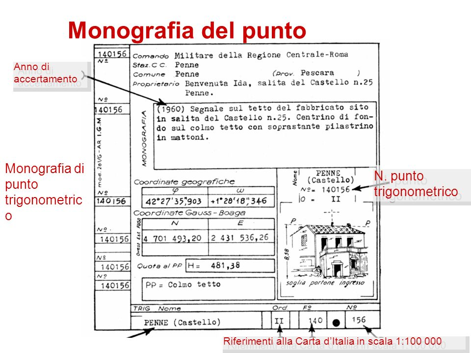 Monografia del punto Monografia di punto trigonometrico