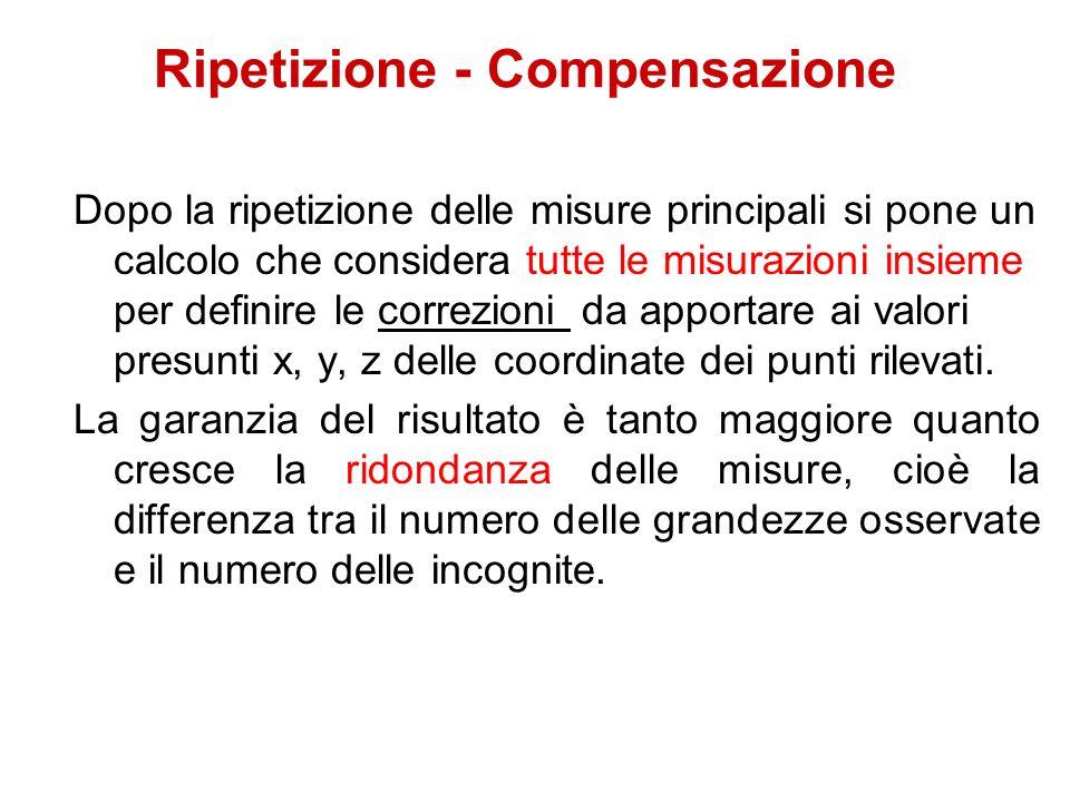 Ripetizione - Compensazione