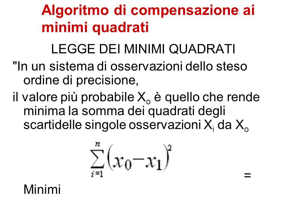 Algoritmo di compensazione ai minimi quadrati