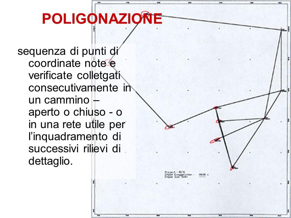 POLIGONAZIONE
