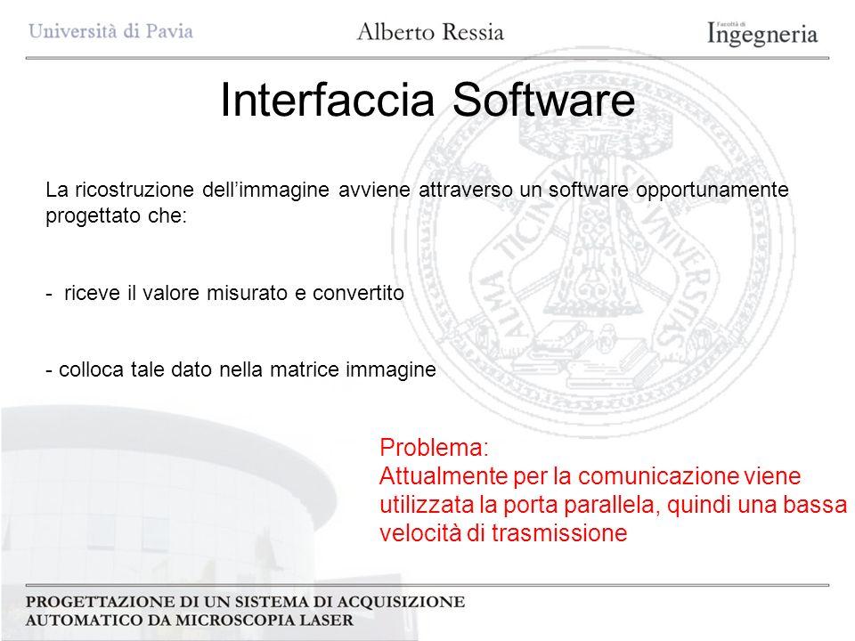 Interfaccia Software Problema: Attualmente per la comunicazione viene