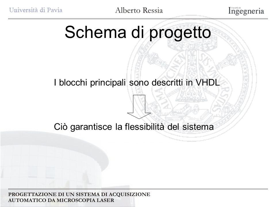 Schema di progetto I blocchi principali sono descritti in VHDL