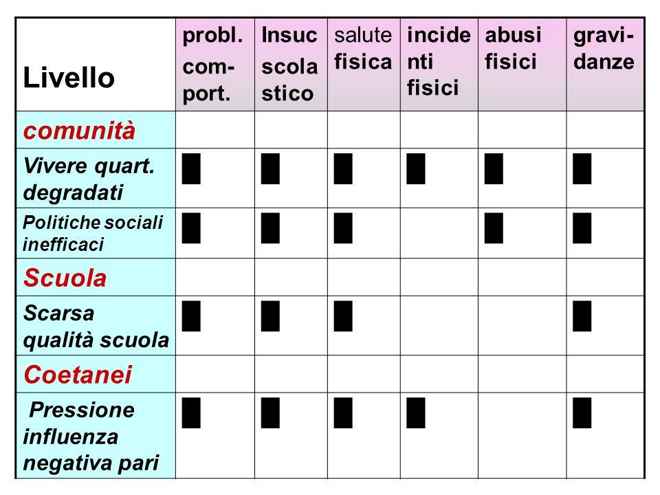 Livello comunità █ Scuola Coetanei probl. com-port. Insuc scola stico