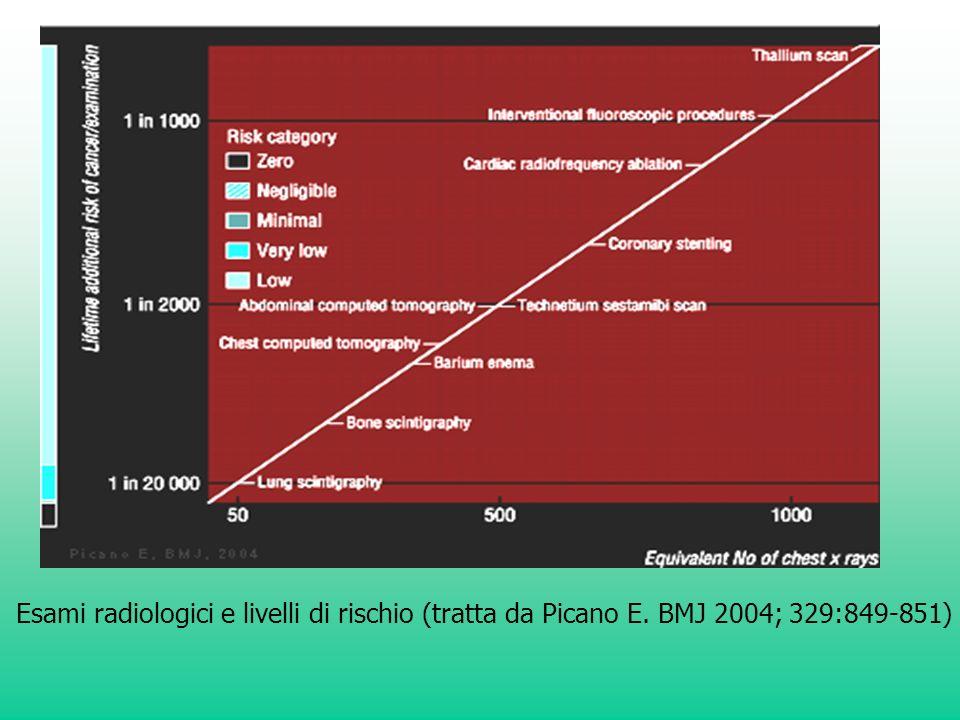 Esami radiologici e livelli di rischio (tratta da Picano E