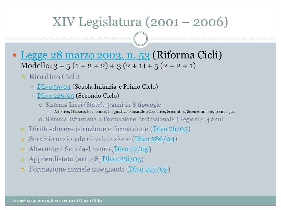 XIV Legislatura (2001 – 2006) Legge 28 marzo 2003, n. 53 (Riforma Cicli) Modello: 3 + 5 (1 + 2 + 2) + 3 (2 + 1) + 5 (2 + 2 + 1)