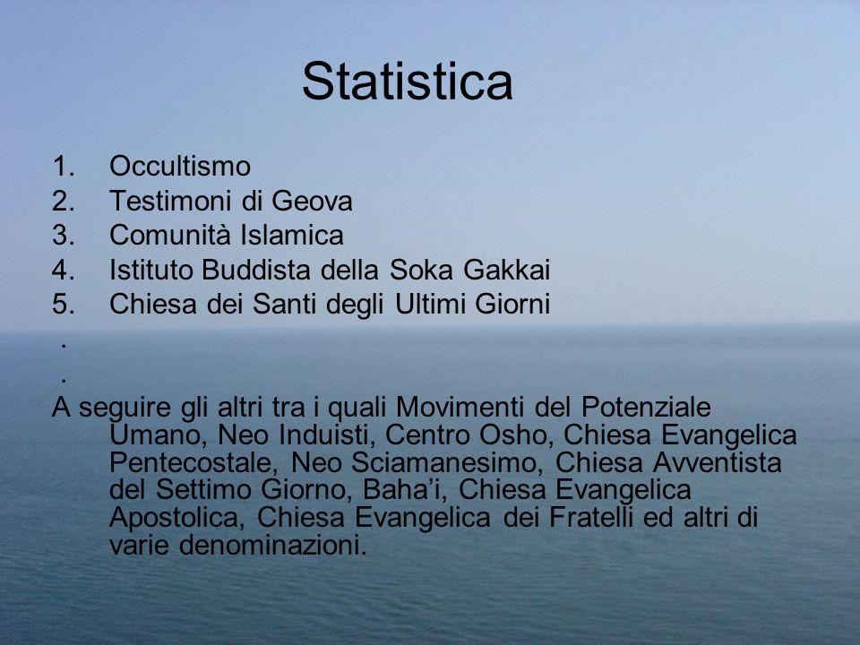 Statistica Occultismo Testimoni di Geova Comunità Islamica