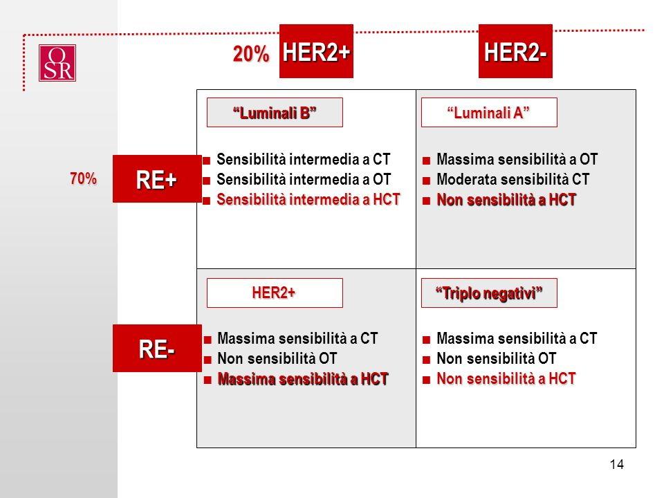 HER2+ HER2- RE+ RE- 20% ■ Sensibilità intermedia a CT
