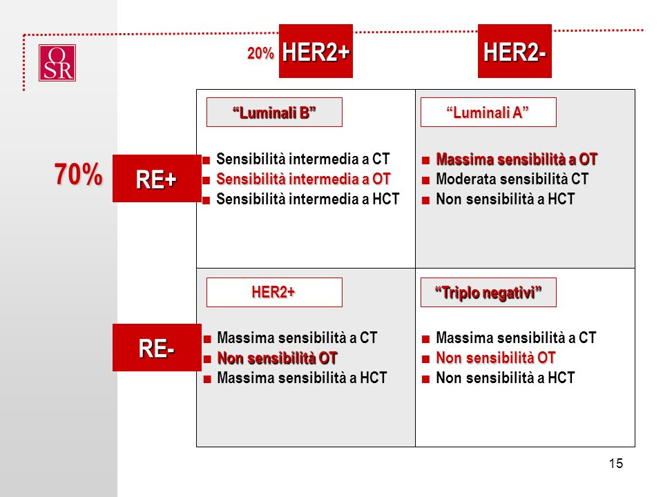 70% HER2+ HER2- RE+ RE- 20% ■ Sensibilità intermedia a CT