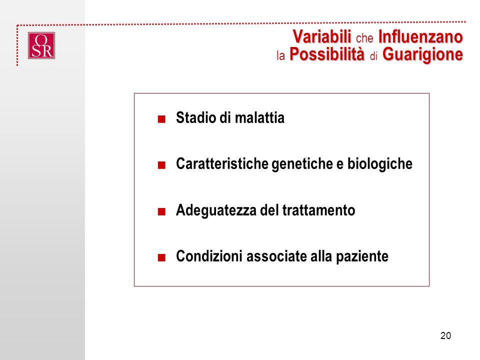 Variabili che Influenzano la Possibilità di Guarigione