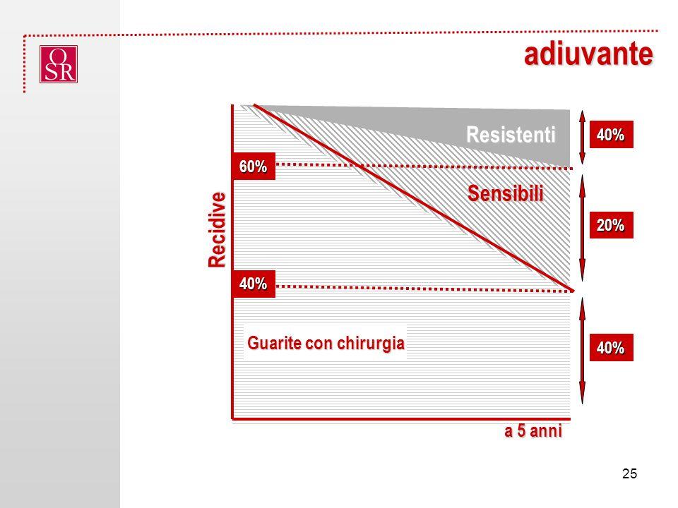 adiuvante Resistenti Sensibili Recidive Guarite con chirurgia a 5 anni