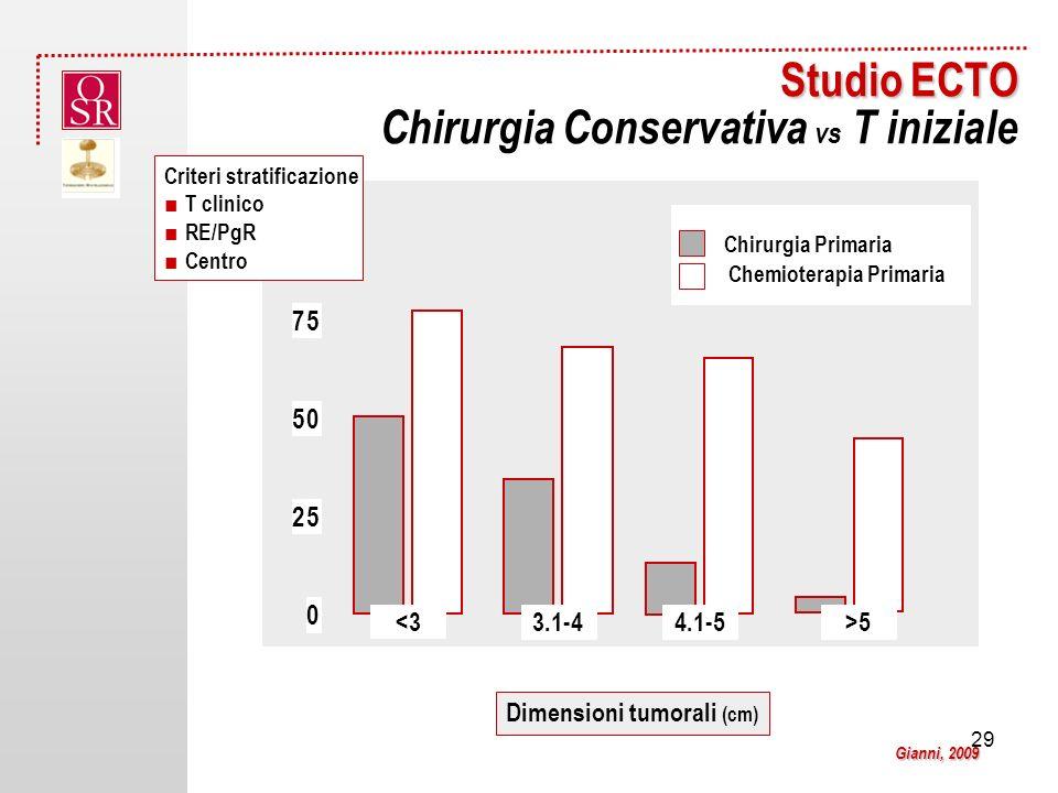 Studio ECTO Chirurgia Conservativa vs T iniziale
