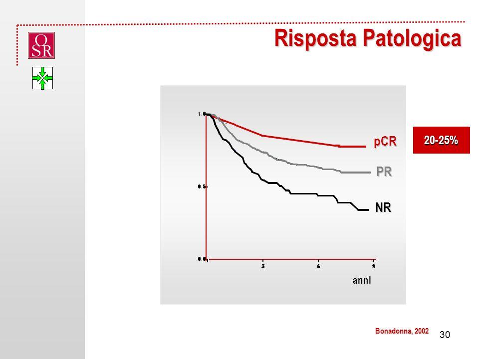 Risposta Patologica pCR NR PR anni 20-25% Bonadonna, 2002