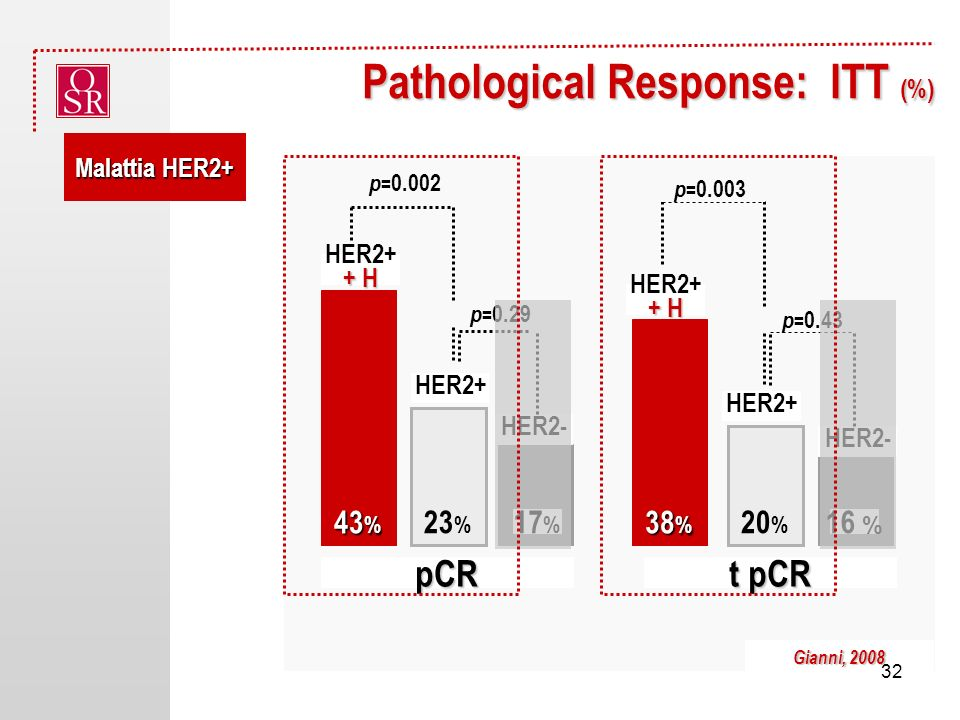 Pathological Response: ITT (%)