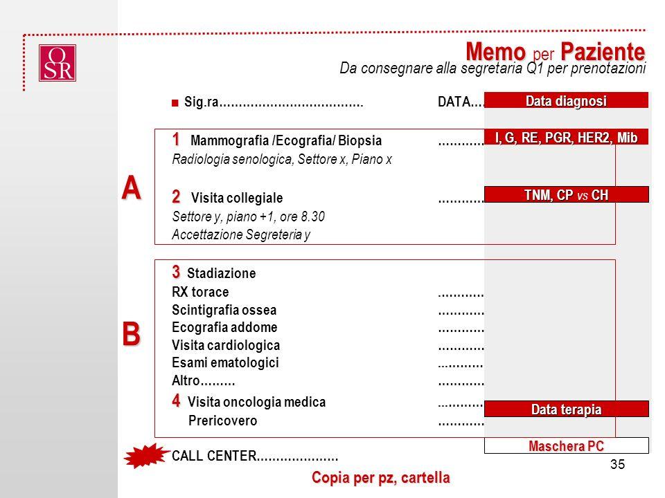 A B Memo per Paziente 1 Mammografia /Ecografia/ Biopsia …………………………………