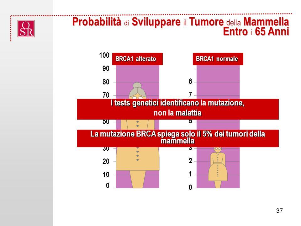 Probabilità di Sviluppare il Tumore della Mammella Entro i 65 Anni