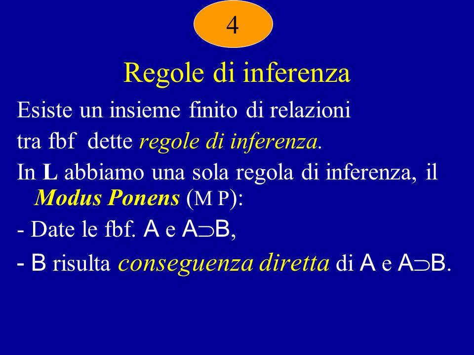 Regole di inferenza 4 Esiste un insieme finito di relazioni