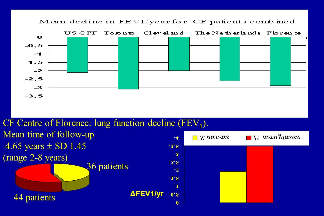 CF Centre of Florence: lung function decline (FEV1).