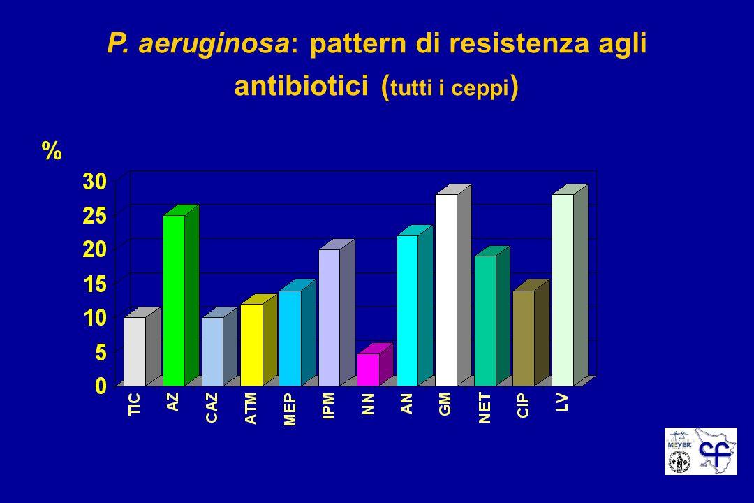 P. aeruginosa: pattern di resistenza agli antibiotici (tutti i ceppi)