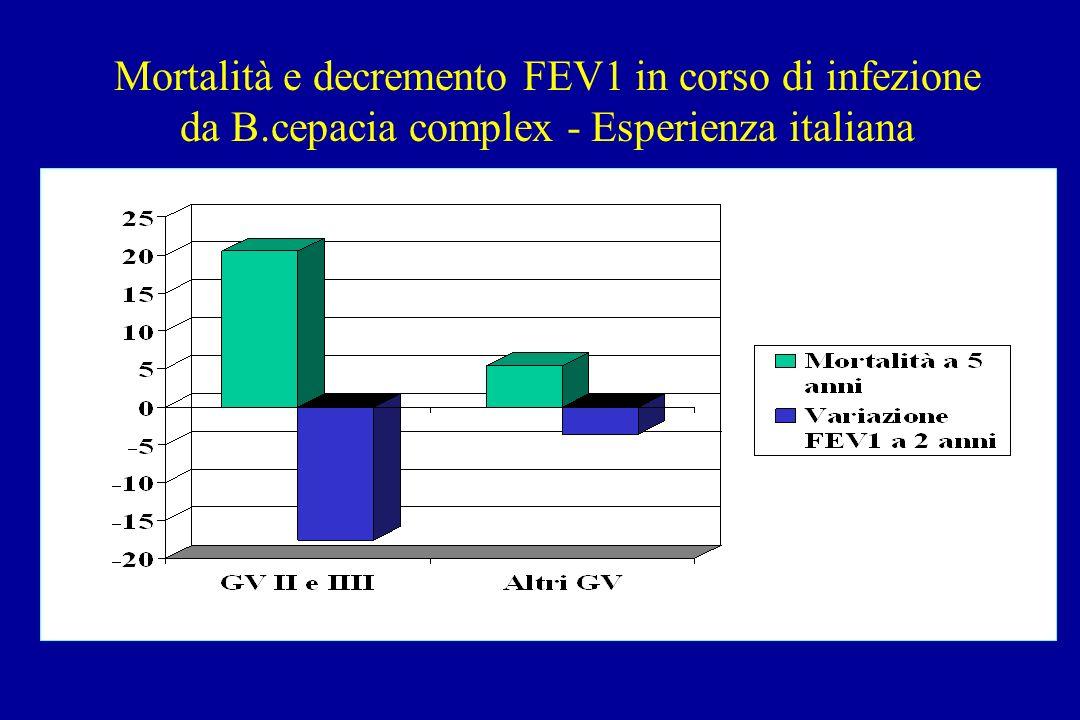 Mortalità e decremento FEV1 in corso di infezione da B