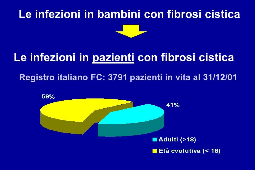 Le infezioni in bambini con fibrosi cistica