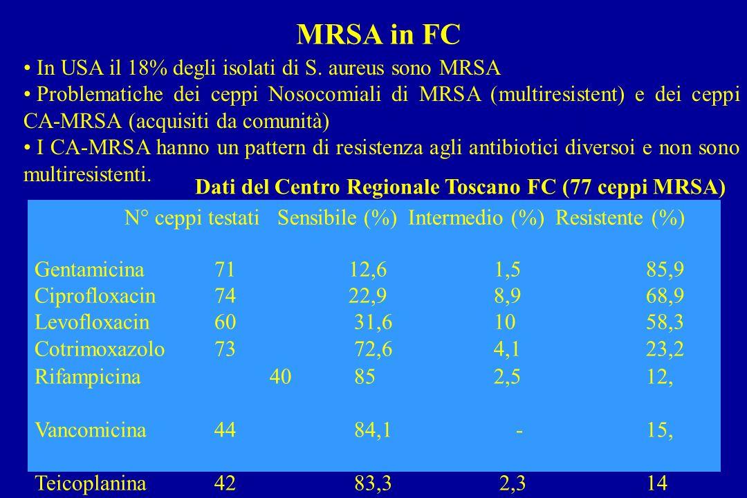 MRSA in FC In USA il 18% degli isolati di S. aureus sono MRSA