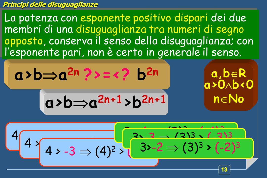 Principi delle disuguaglianze a>ba2n >=< b2n