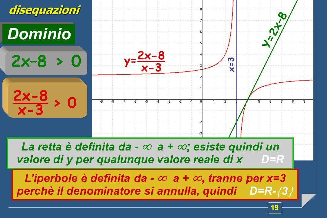 Dominio 2x–8 > 0 2x-8 > 0 x-3 disequazioni Y=2x–8 2x-8 y= x-3