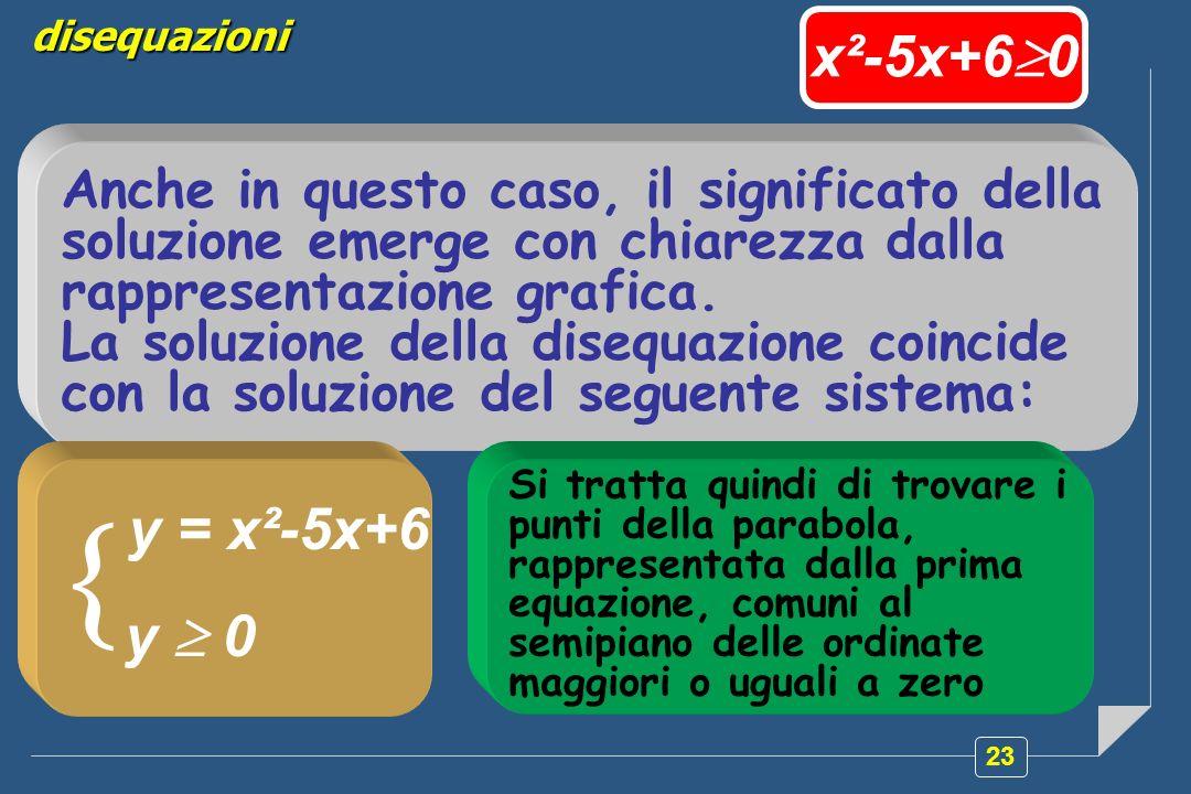 disequazioni x²-5x+60. Anche in questo caso, il significato della soluzione emerge con chiarezza dalla rappresentazione grafica.