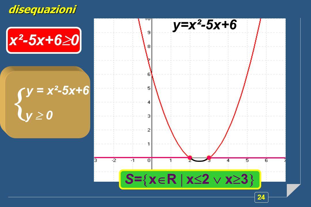  x²-5x+60 y=x²-5x+6 S=xR  x2  x3 y = x²-5x+6 y  0