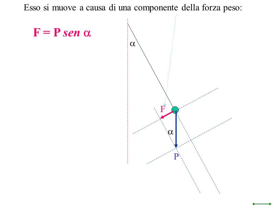 F = P sen a Esso si muove a causa di una componente della forza peso: