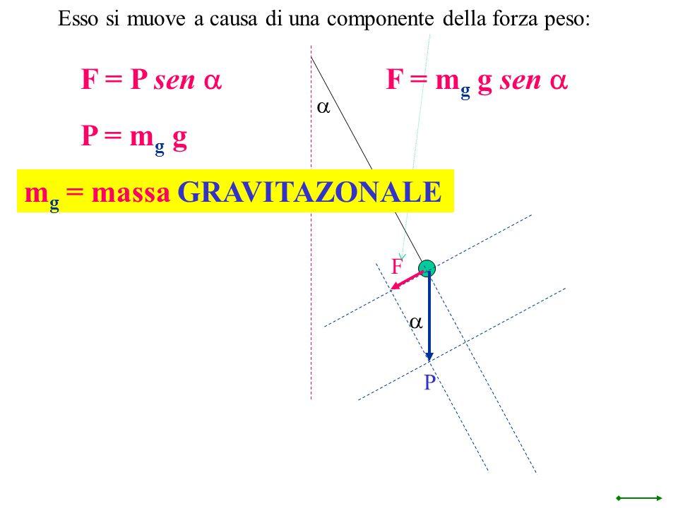 mg = massa GRAVITAZONALE